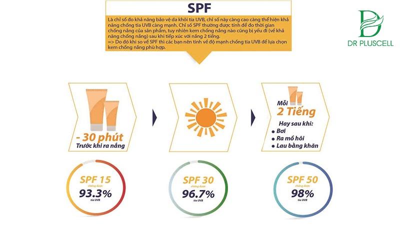 Chỉ số SPF càng cao khả năng bảo vệ làn da càng tối ưu