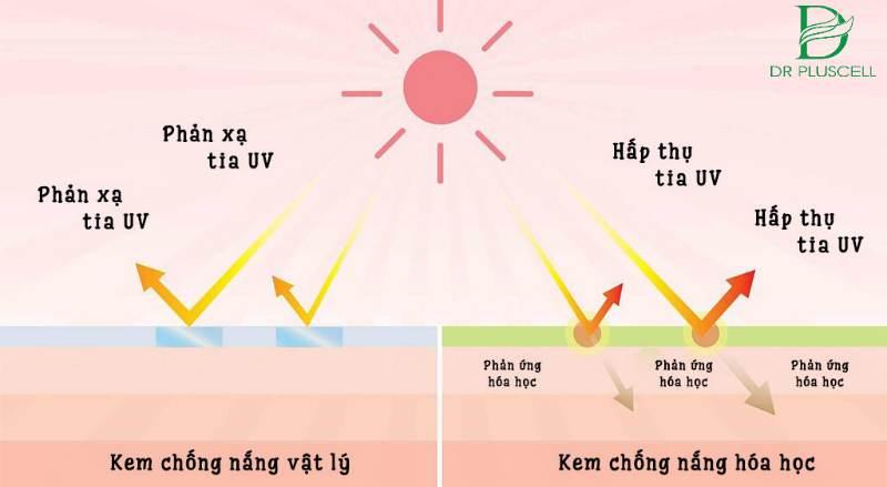 kem chống nắng vật lý là gì