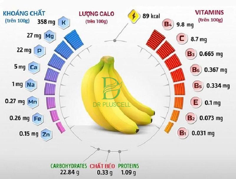 Các chất dinh dưỡng có trong chuối